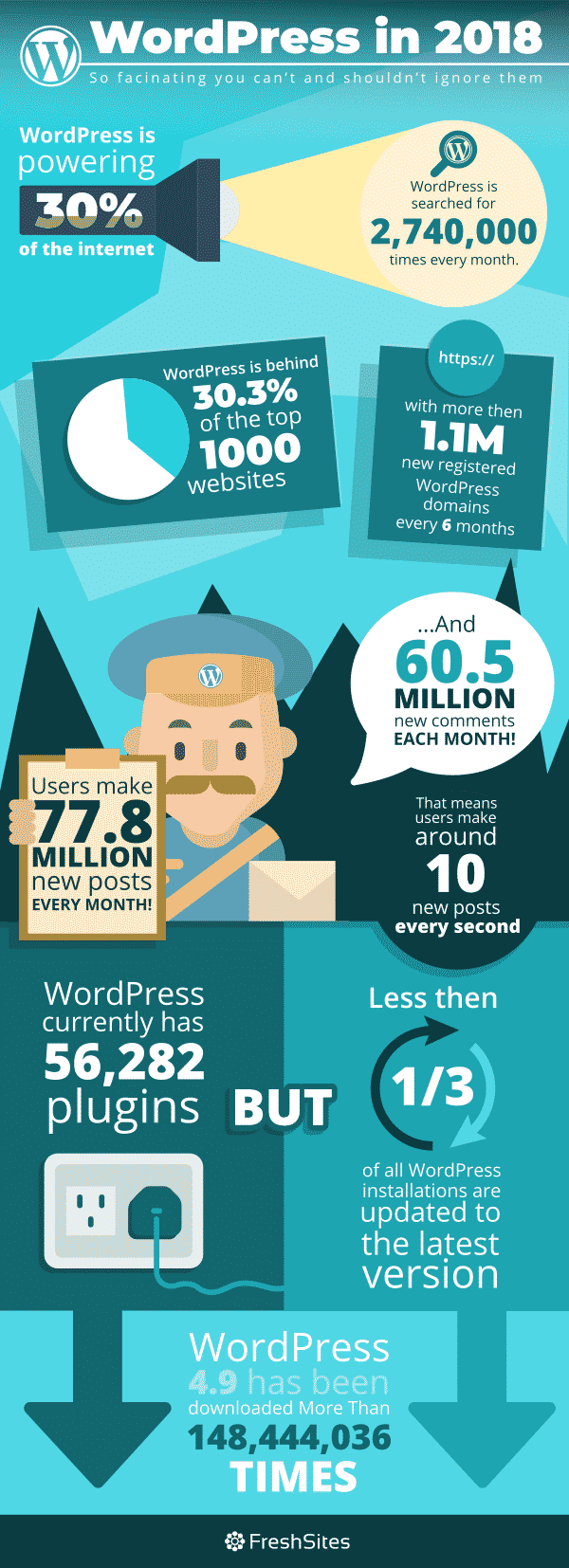 WordPress in 2018 Infographic